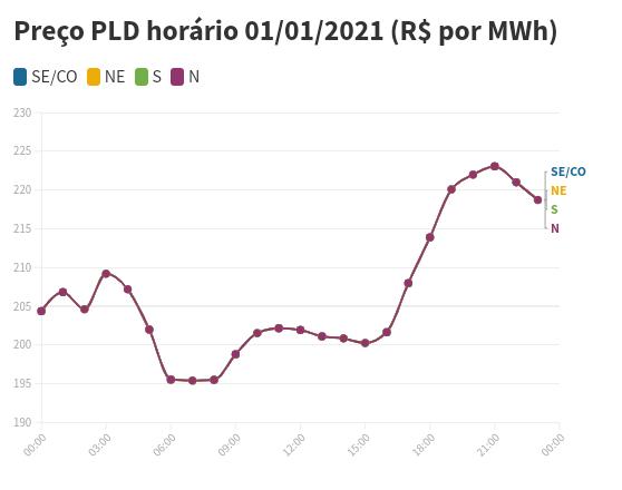 Preço PLD horário 2021