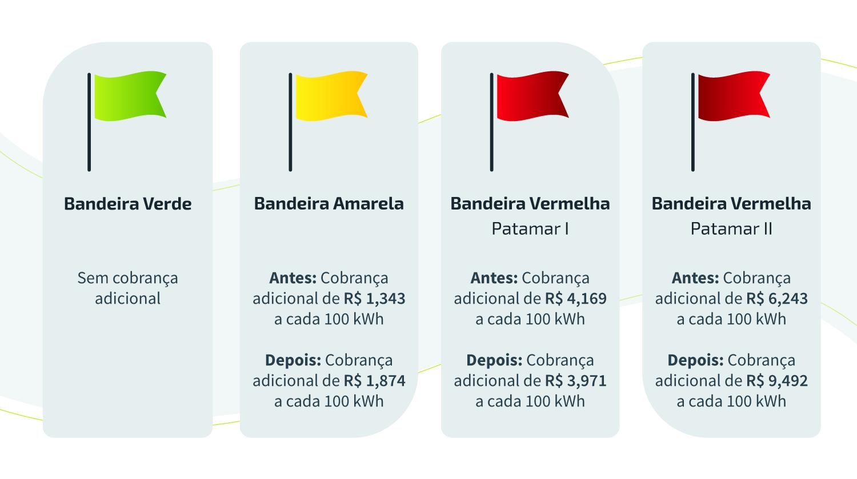 bandeira-tarifaria-comerc