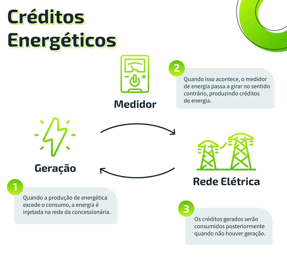 credito-energia-comerc