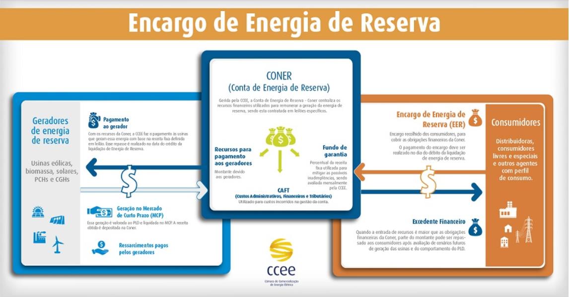 encargo-energia-de-reserva-blog-comerc